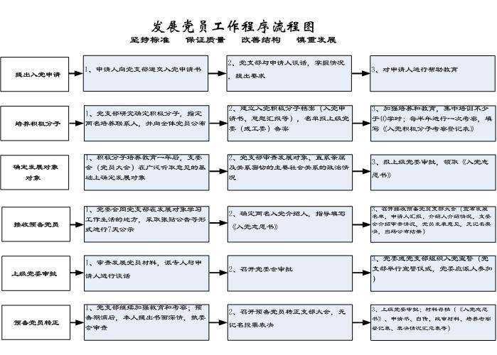 发展党员工作程序流程图